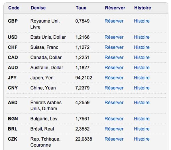Travelex Belgique, taux de change d'aujourd'hui